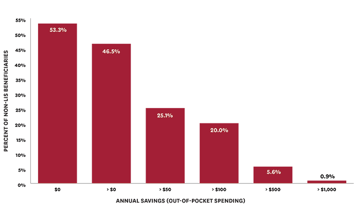 Figure 2: Beneficiary Out-of-Pocket Savings from a Net Price Policy