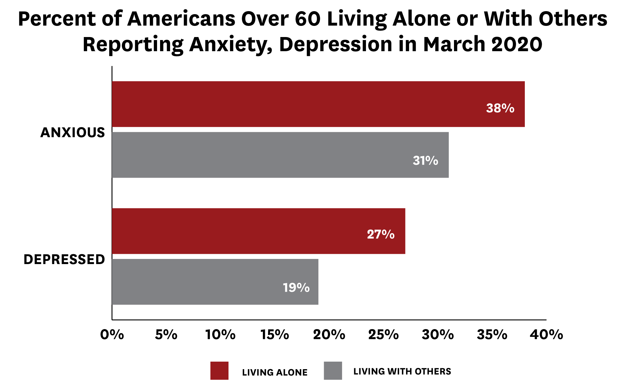 Percent of Americans Living Alone or With Others Reporting Anxiety, Depression
